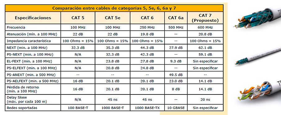Diferencias Entre Categor 237 As De Cables De Par Trenzados