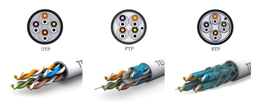 Diferencias Entre Los Cables De Par Trenzado Utp Stp Y Ftp